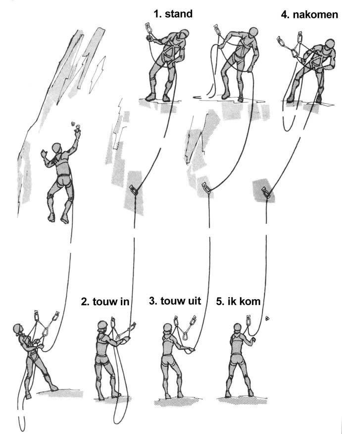 rope commands
